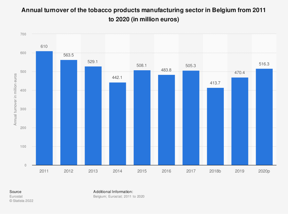 Statistic: Annual turnover of the tobacco products manufacturing sector in Belgium from 2011 to 2015 (in million euros) | Statista