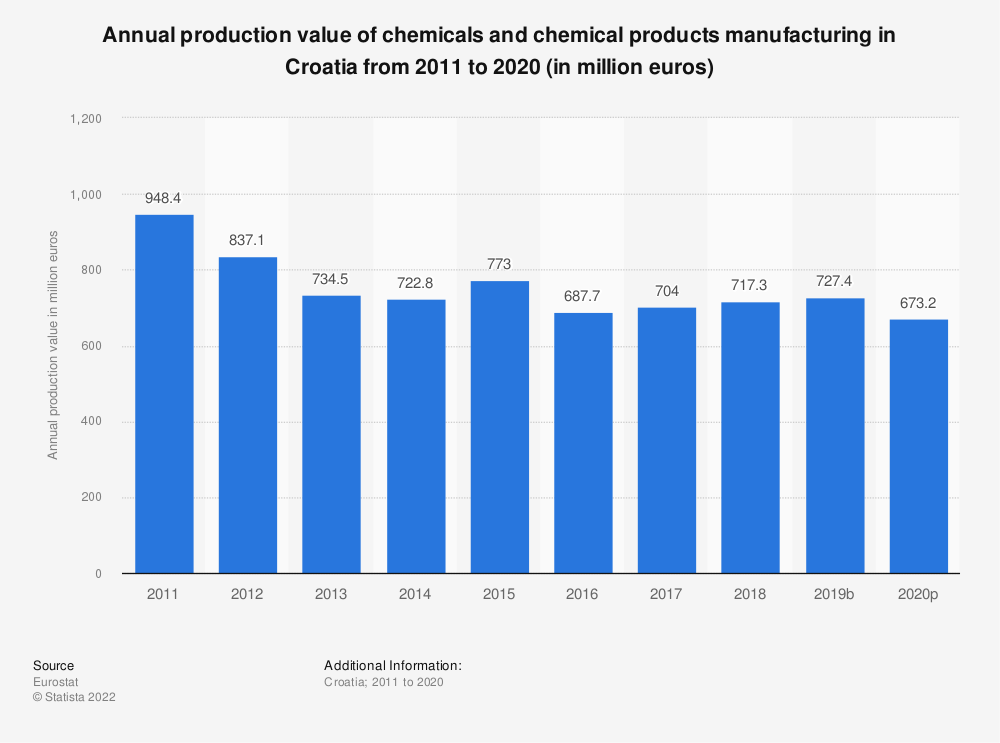 Statistic: Annual production value of chemicals and chemical products manufacturing in Croatia from 2008 to 2016 (in million euros) | Statista