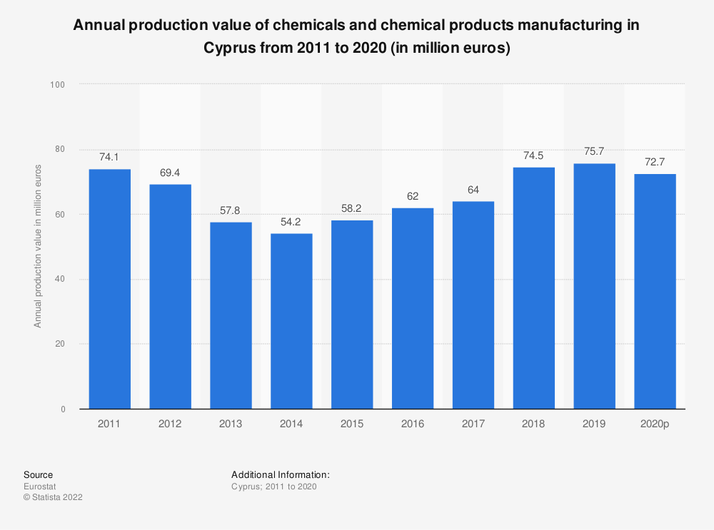 Statistic: Annual production value of chemicals and chemical products manufacturing in Cyprus from 2008 to 2015 (in million euros) | Statista