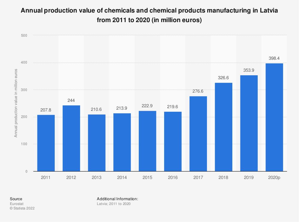 Statistic: Annual production value of chemicals and chemical products manufacturing in Latvia from 2008 to 2016 (in million euros) | Statista