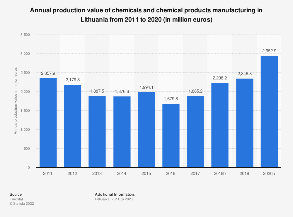 Statistic: Annual production value of chemicals and chemical products manufacturing in Lithuania from 2008 to 2016 (in million euros) | Statista