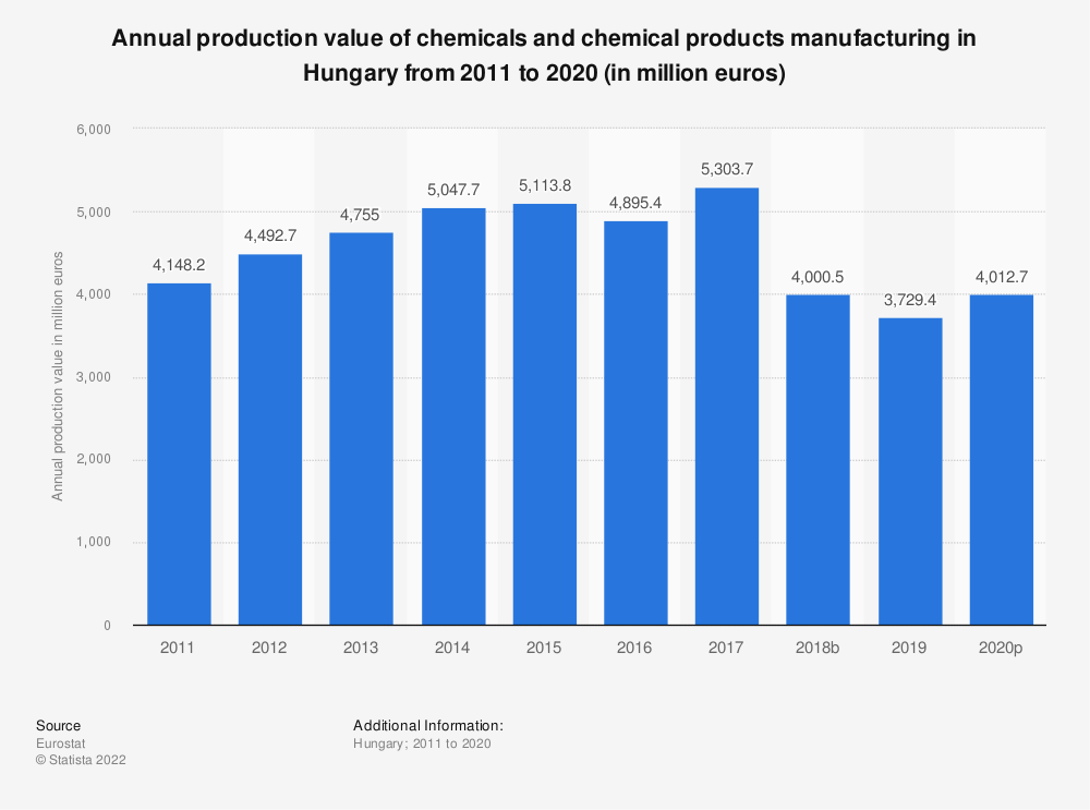 Statistic: Annual production value of chemicals and chemical products manufacturing in Hungary from 2008 to 2016 (in million euros) | Statista