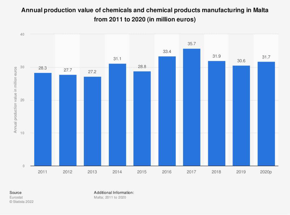 Statistic: Annual production value of chemicals and chemical products manufacturing in Malta from 2009 to 2016 (in million euros) | Statista