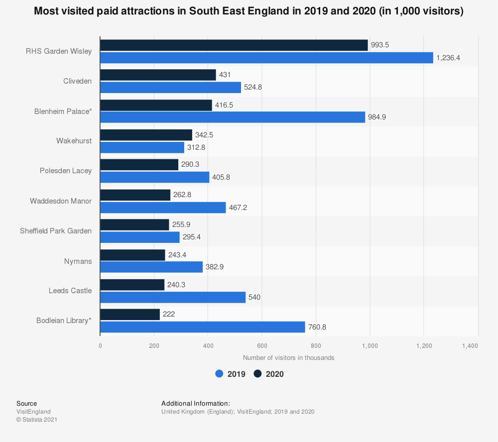 Statistic: Most visited paid attractions in South East England in 2019 (in 1,000s) | Statista