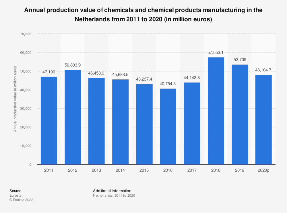 Statistic: Annual production value of chemicals and chemical products manufacturing in the Netherlands from 2009 to 2016 (in million euros) | Statista