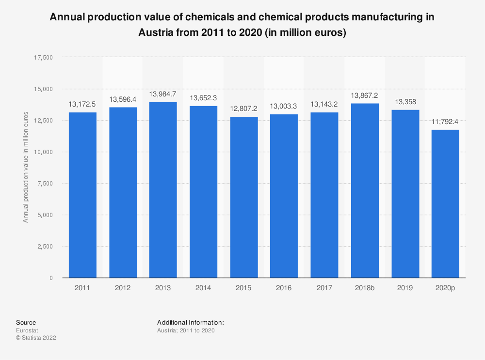 Statistic: Annual production value of chemicals and chemical products manufacturing in Austria from 2008 to 2016 (in million euros)   Statista