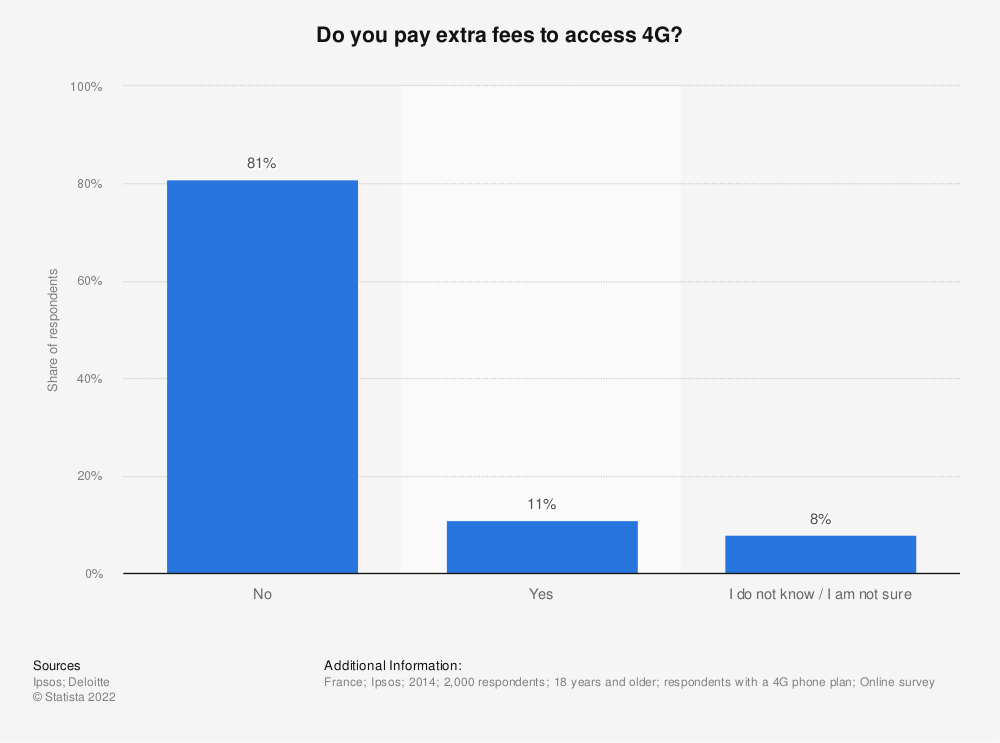 Statistic: Do you pay extra fees to access 4G? | Statista