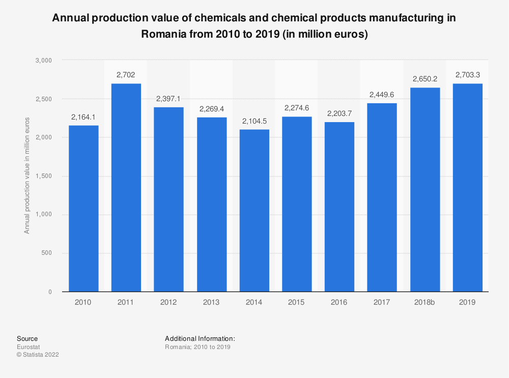 Statistic: Annual production value of chemicals and chemical products manufacturing in Romania from 2008 to 2015 (in million euros) | Statista