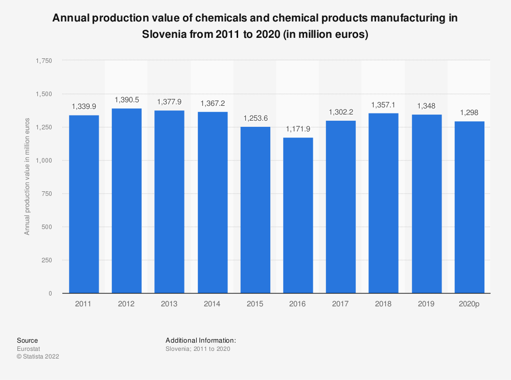 Statistic: Annual production value of chemicals and chemical products manufacturing in Slovenia from 2008 to 2016 (in million euros) | Statista