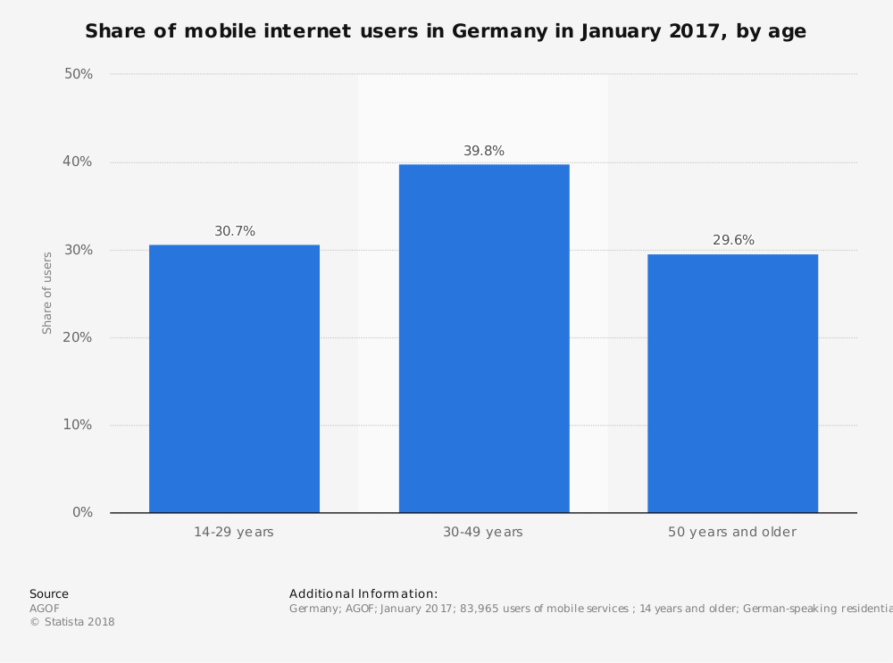 Statistic: Share of mobile internet users in Germany in January 2017, by age | Statista