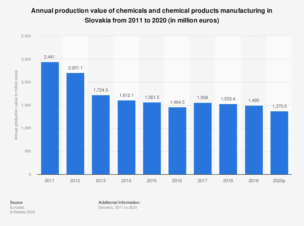 Statistic: Annual production value of chemicals and chemical products manufacturing in Slovakia from 2008 to 2016 (in million euros) | Statista