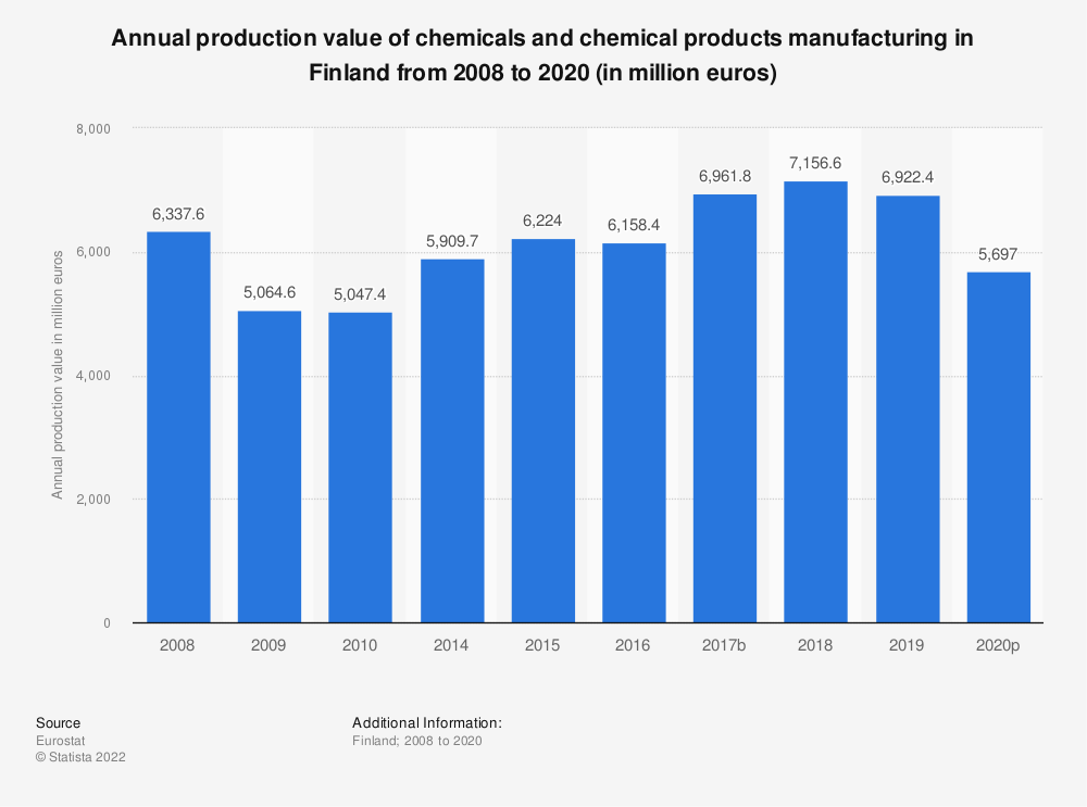 Statistic: Annual production value of chemicals and chemical products manufacturing in Finland from 2008 to 2015 (in million euros) | Statista