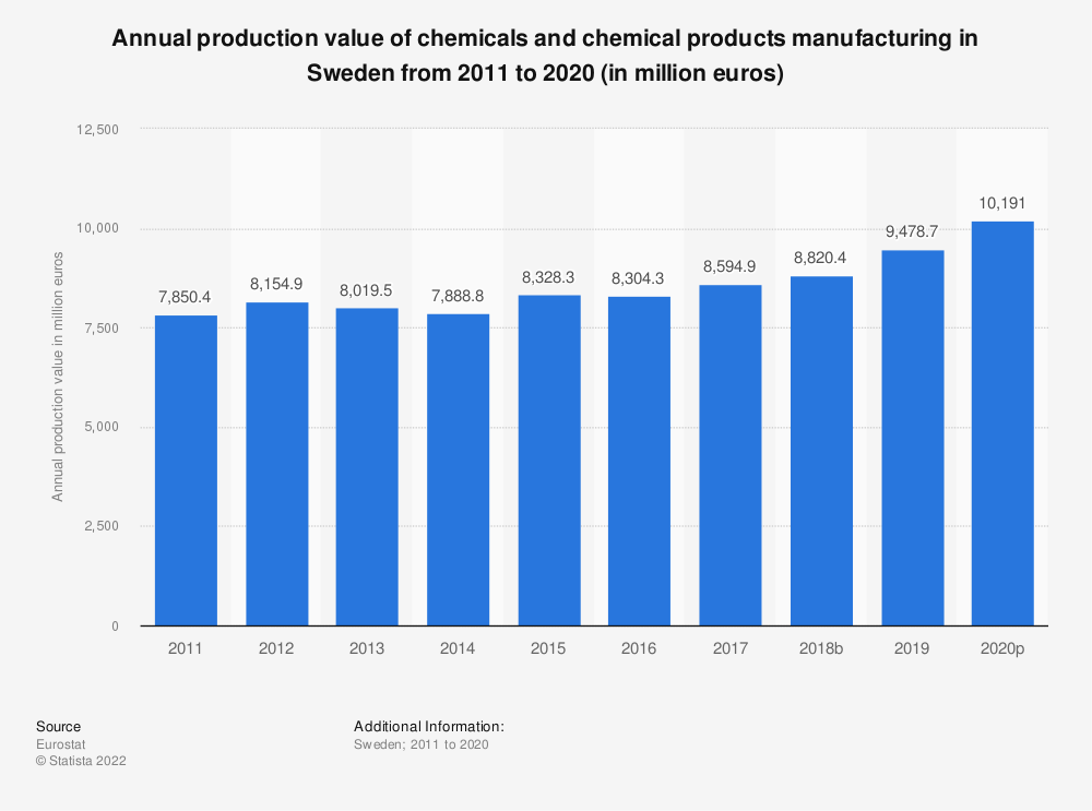 Statistic: Annual production value of chemicals and chemical products manufacturing in Sweden from 2008 to 2015 (in million euros) | Statista
