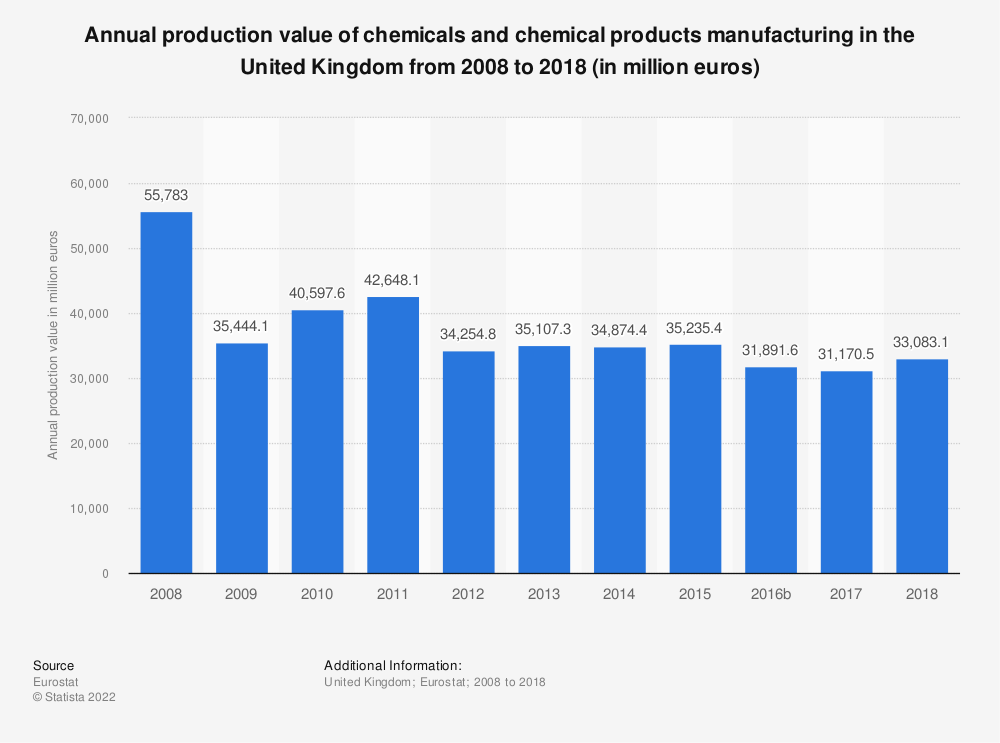 Statistic: Annual production value of chemicals and chemical products manufacturing in the United Kingdom from 2008 to 2016 (in million euros) | Statista