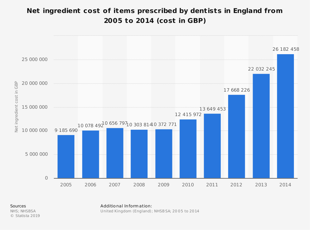 Statistic: Net ingredient cost of items prescribed by dentists in England from 2005 to 2014 (cost in GBP) | Statista