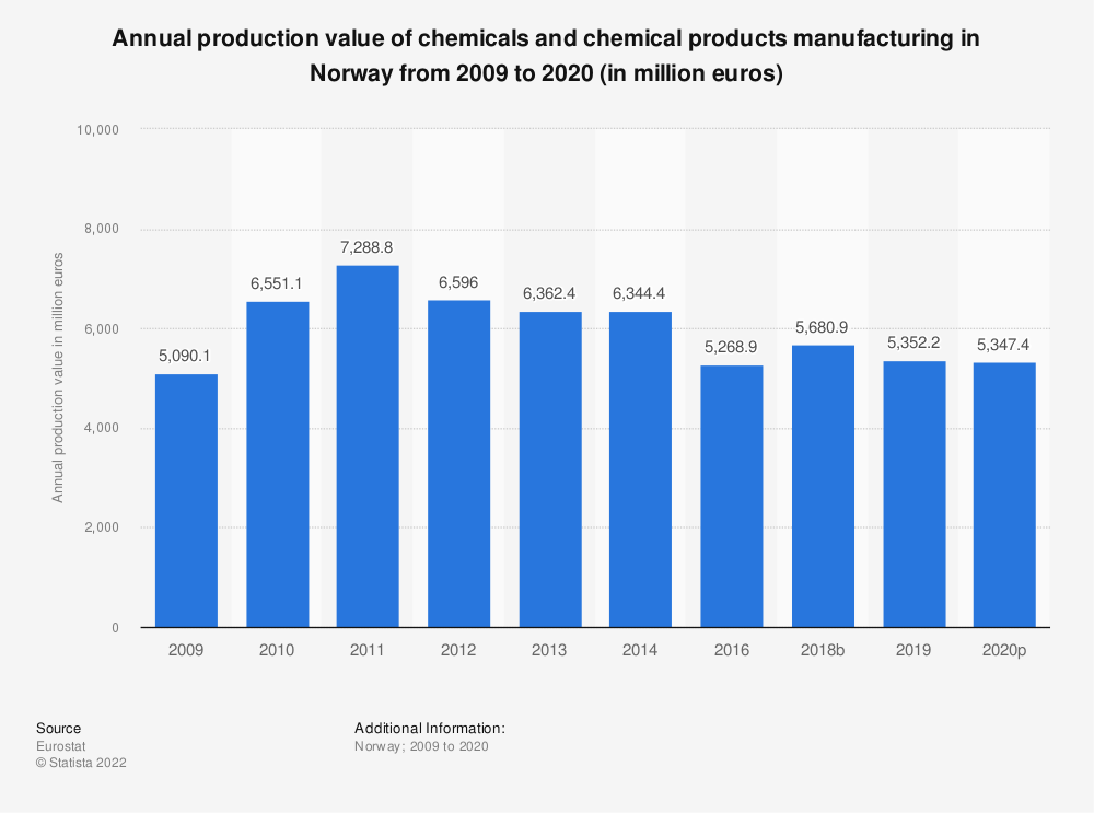 Statistic: Annual production value of chemicals and chemical products manufacturing in Norway from 2008 to 2014 (in million euros) | Statista