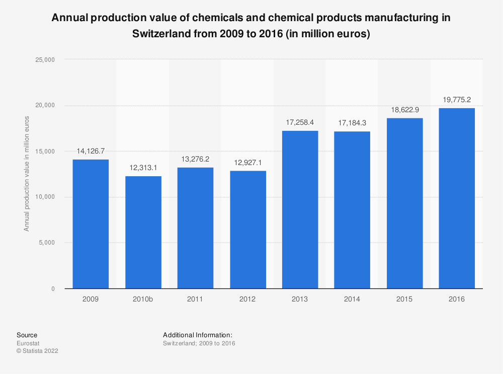 Statistic: Annual production value of chemicals and chemical products manufacturing in Switzerland from 2009 to 2016 (in million euros) | Statista