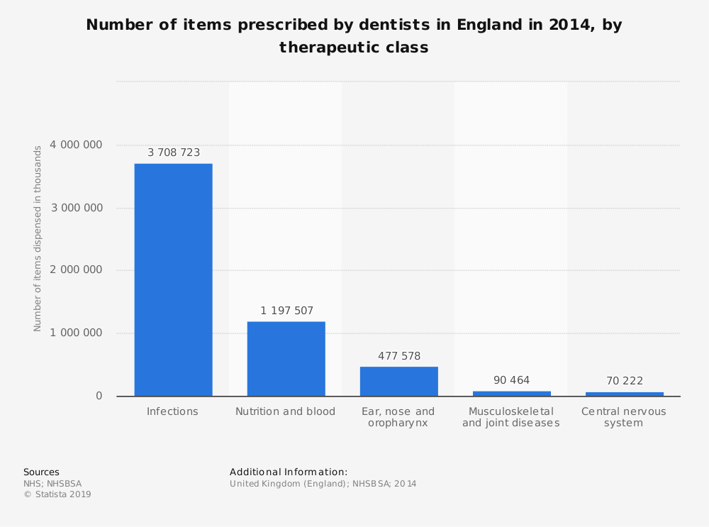 Statistic: Number of items prescribed by dentists in England in 2014, by therapeutic class | Statista