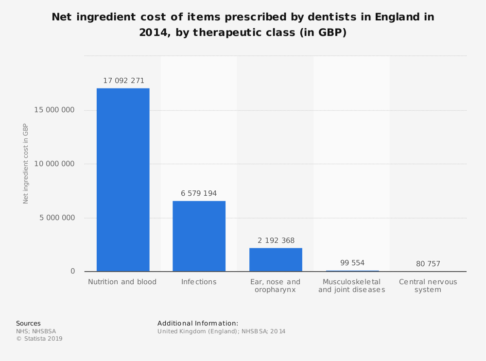 Statistic: Net ingredient cost of items prescribed by dentists in England in 2014, by therapeutic class (in GBP) | Statista
