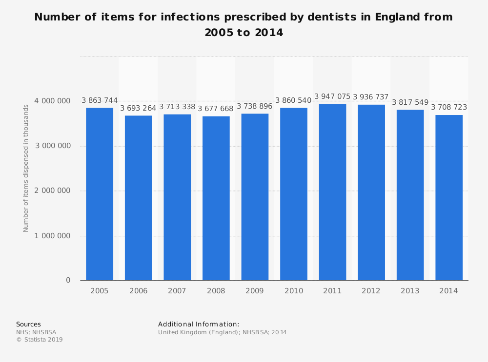 Statistic: Number of items for infections prescribed by dentists in England from 2005 to 2014 | Statista