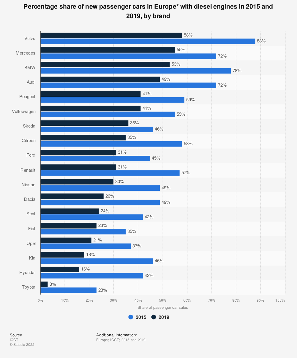 Statistic: Percentage share of new passenger cars in Europe* with diesel engines in 2013 and 2017, by brand | Statista