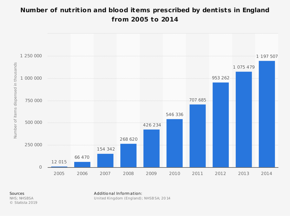 Statistic: Number of nutrition and blood items prescribed by dentists in England from 2005 to 2014 | Statista