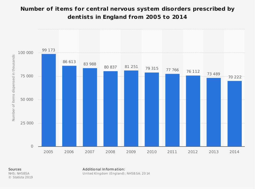 Statistic: Number of items for central nervous system disorders prescribed by dentists in England from 2005 to 2014 | Statista