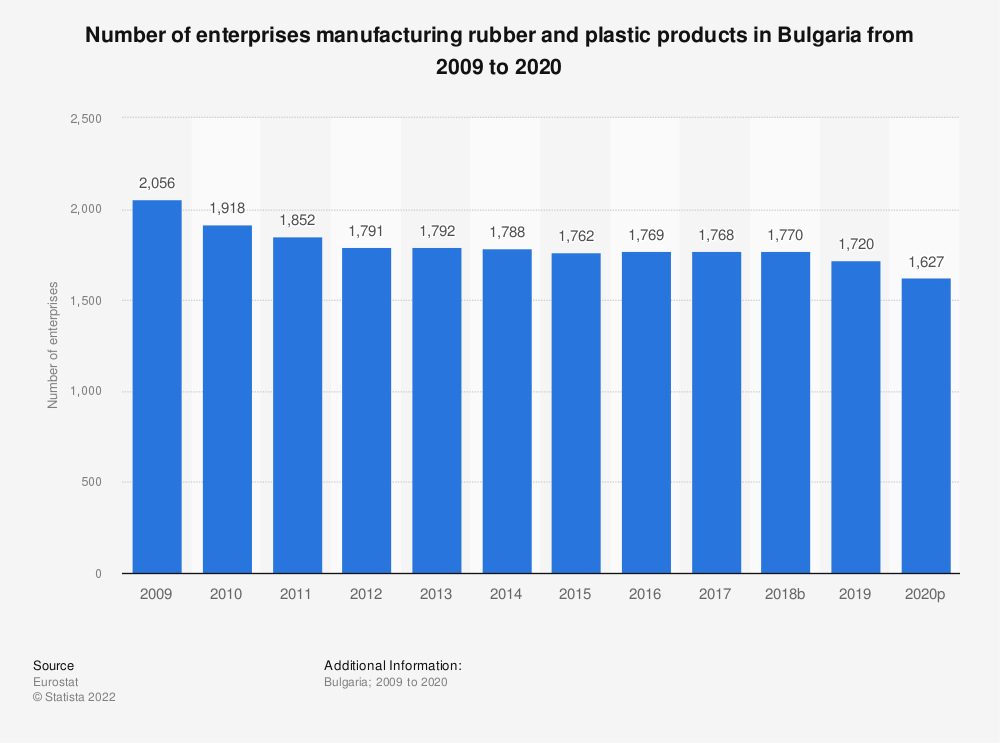 Statistic: Number of enterprises manufacturing rubber and plastic products in Bulgaria from 2008 to 2015 | Statista