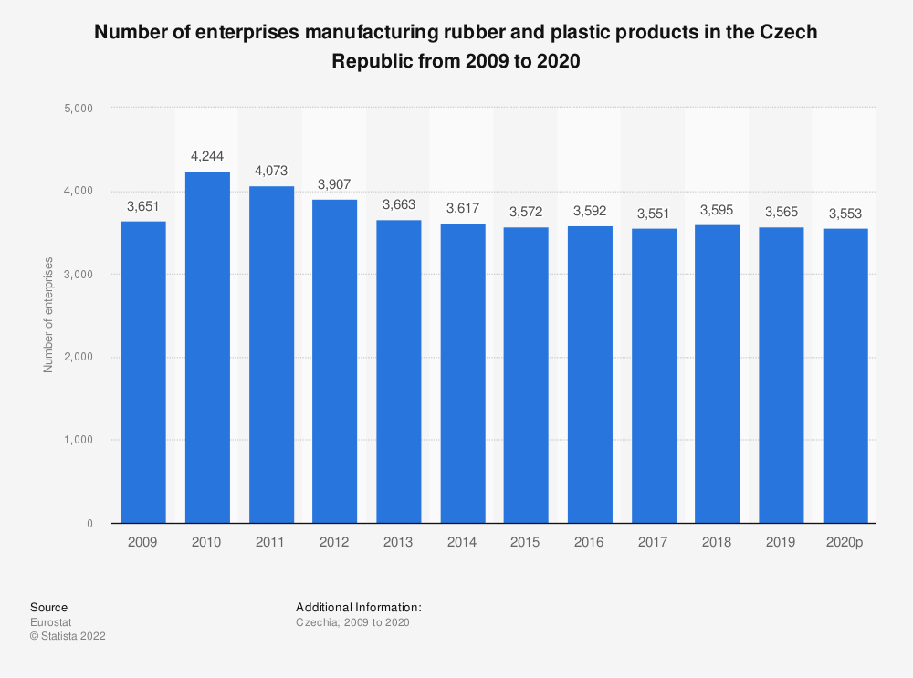 Statistic: Number of enterprises manufacturing rubber and plastic products in the Czech Republic from 2008 to 2015 | Statista