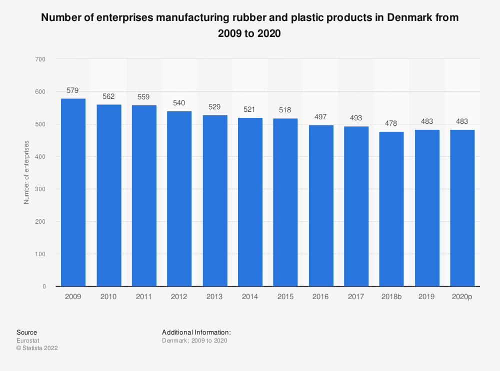 Statistic: Number of enterprises manufacturing rubber and plastic products in Denmark from 2008 to 2018 | Statista