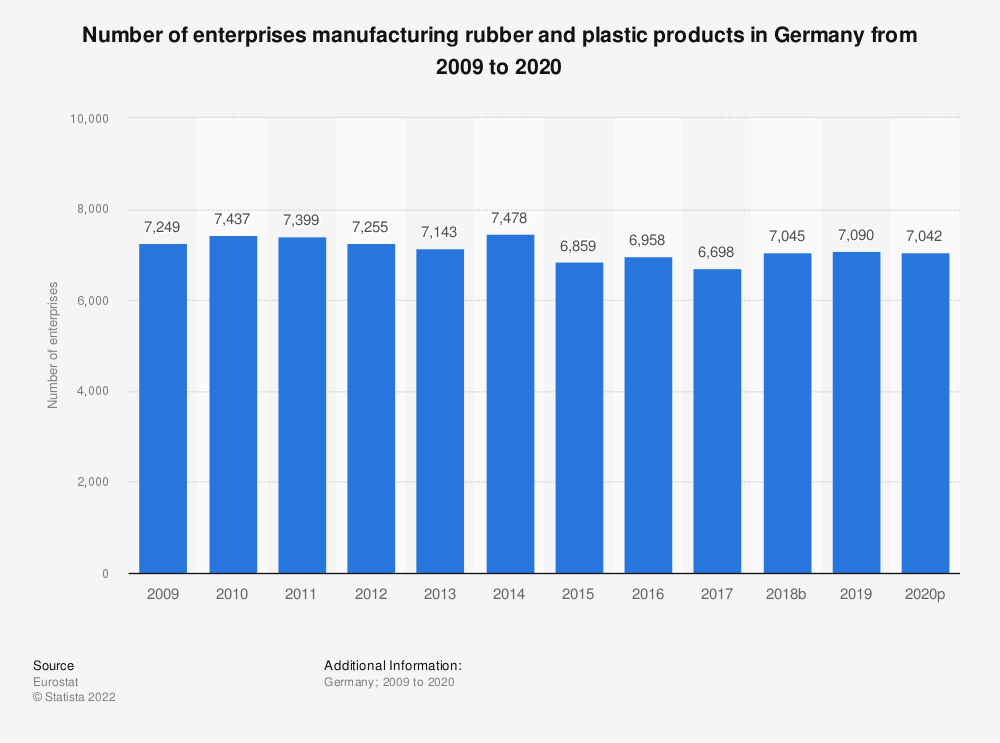 Statistic: Number of enterprises manufacturing rubber and plastic products in Germany from 2008 to 2018 | Statista