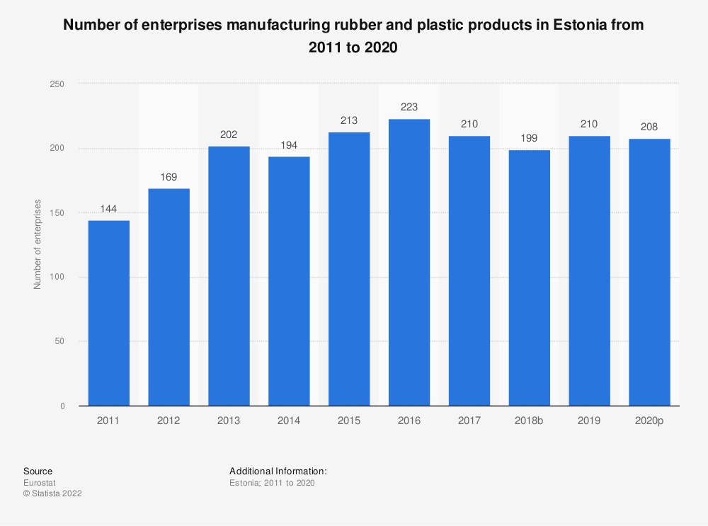 Statistic: Number of enterprises manufacturing rubber and plastic products in Estonia from 2008 to 2017 | Statista