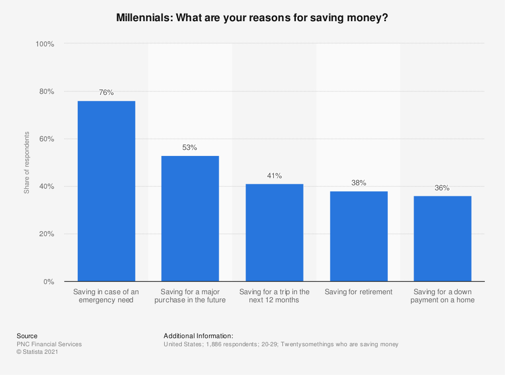 Statistic: Millennials: What are your reasons for saving money? | Statista