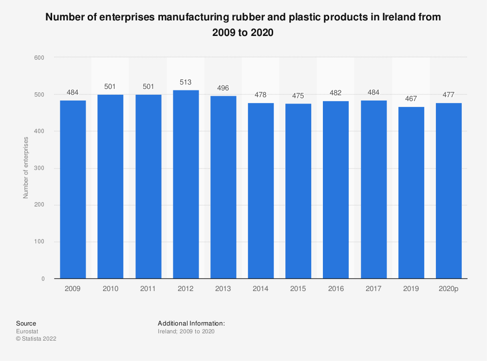 Statistic: Number of enterprises manufacturing rubber and plastic products in Ireland from 2008 to 2014 | Statista