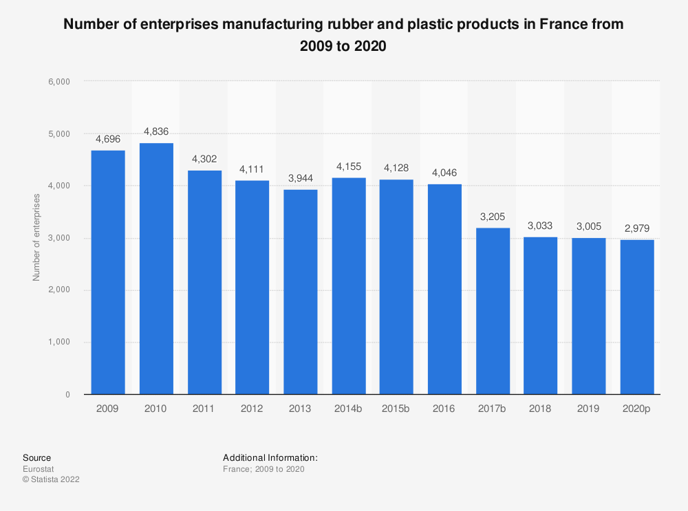 Statistic: Number of enterprises manufacturing rubber and plastic products in France from 2008 to 2018 | Statista