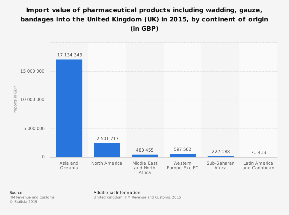 Statistic: Import value of pharmaceutical products including wadding, gauze, bandages into the United Kingdom (UK) in 2015, by continent of origin (in GBP) | Statista
