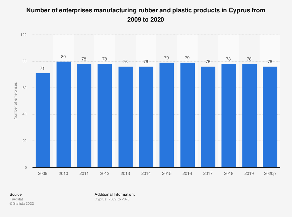 Statistic: Number of enterprises manufacturing rubber and plastic products in Cyprus from 2008 to 2015 | Statista