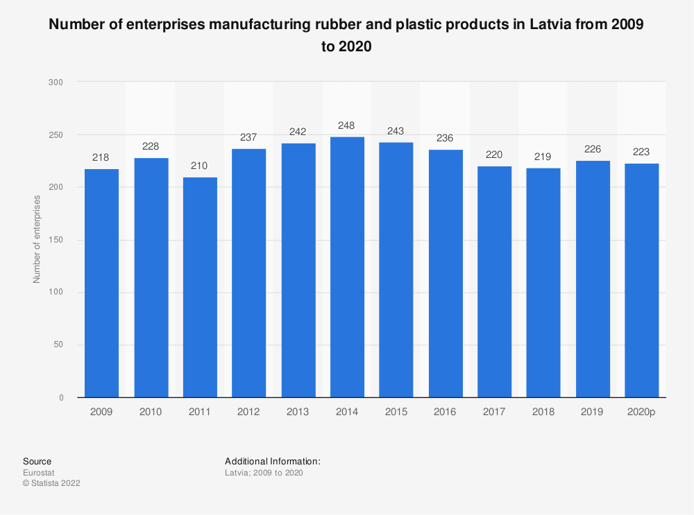 Statistic: Number of enterprises manufacturing rubber and plastic products in Latvia from 2008 to 2018 | Statista