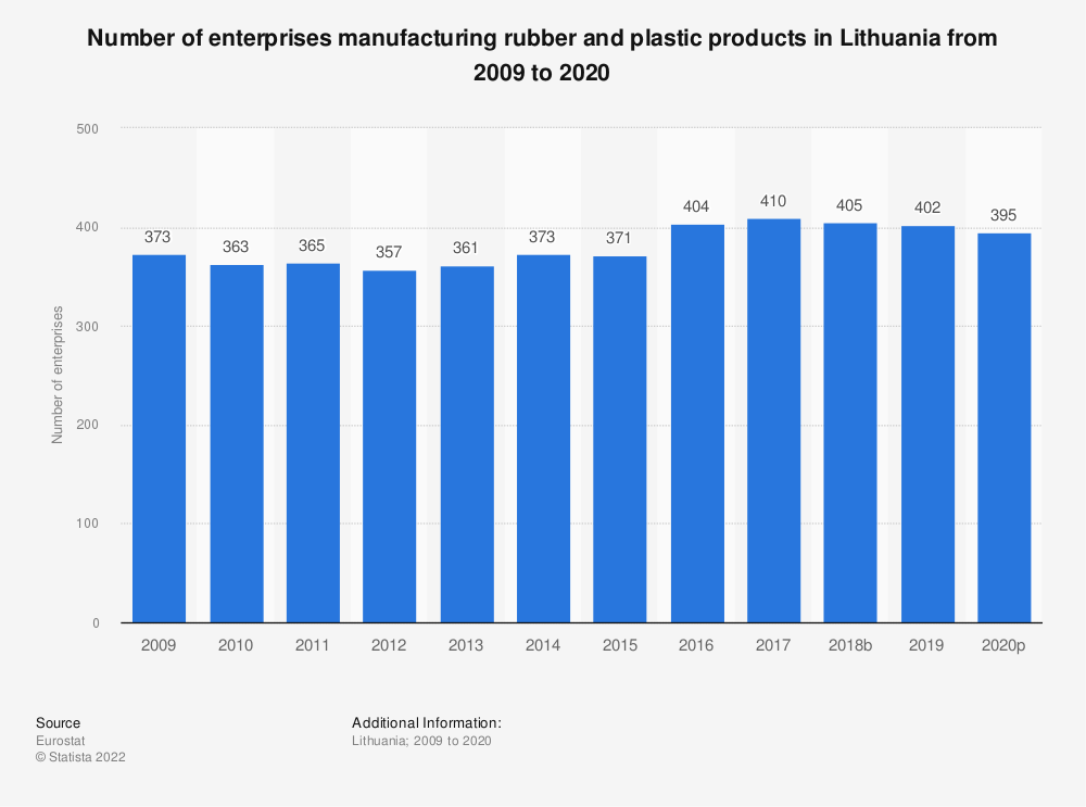 Statistic: Number of enterprises manufacturing rubber and plastic products in Lithuania from 2008 to 2015 | Statista