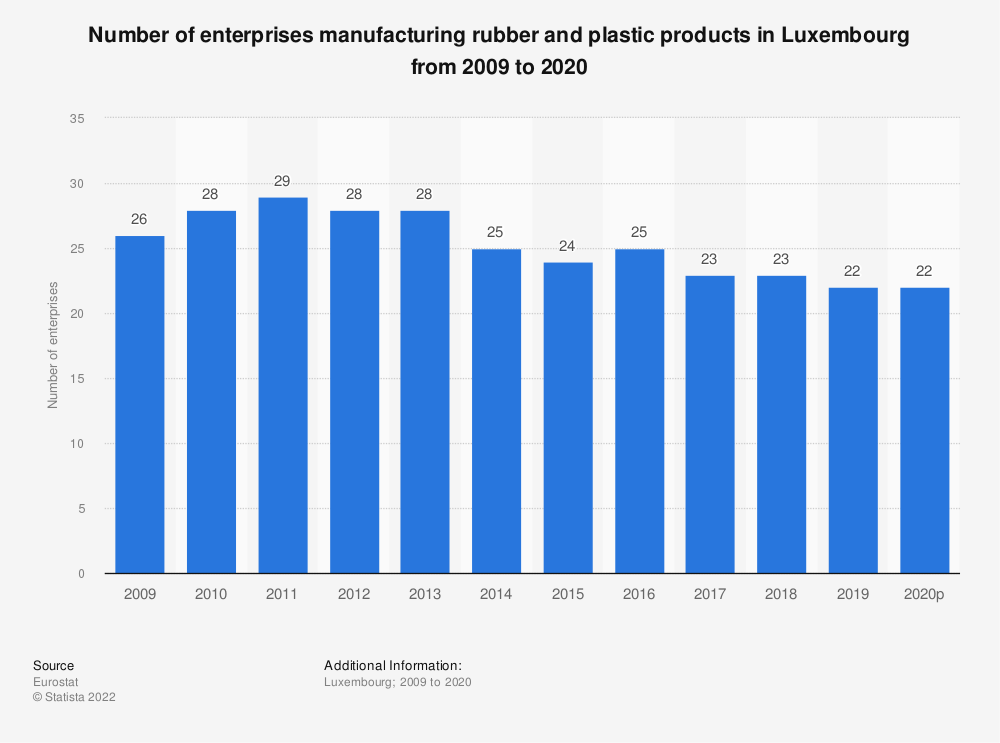 Statistic: Number of enterprises manufacturing rubber and plastic products in Luxembourg from 2008 to 2015 | Statista