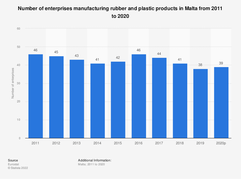 Statistic: Number of enterprises manufacturing rubber and plastic products in Malta from 2008 to 2015 | Statista