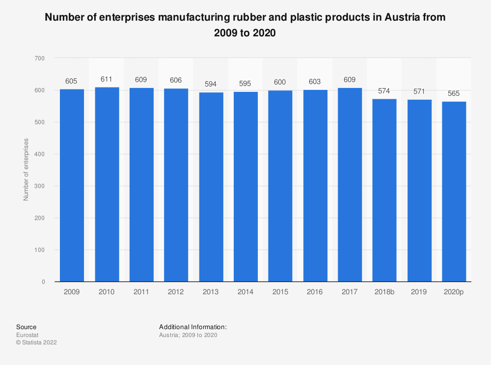 Statistic: Number of enterprises manufacturing rubber and plastic products in Austria from 2008 to 2015 | Statista