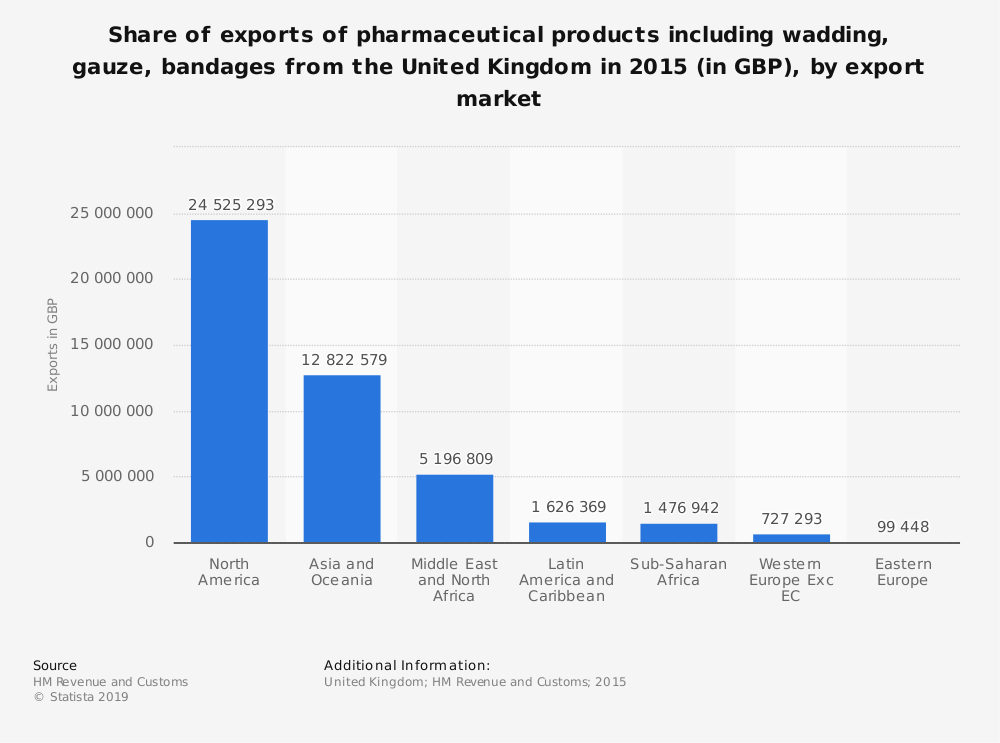 Statistic: Share of exports of pharmaceutical products including wadding, gauze, bandages from the United Kingdom in 2015 (in GBP), by export market | Statista