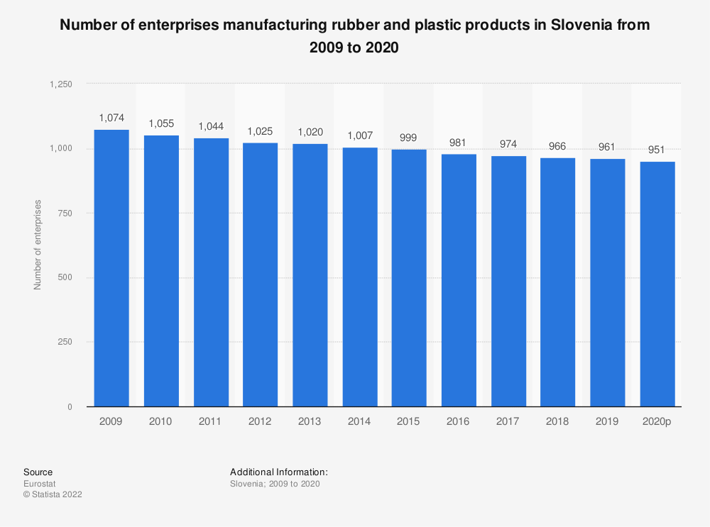 Statistic: Number of enterprises manufacturing rubber and plastic products in Slovenia from 2008 to 2015 | Statista