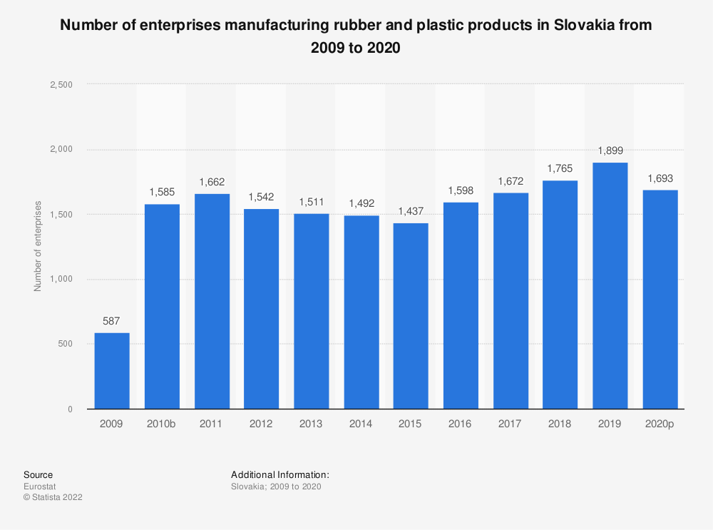 Statistic: Number of enterprises manufacturing rubber and plastic products in Slovakia from 2008 to 2015 | Statista