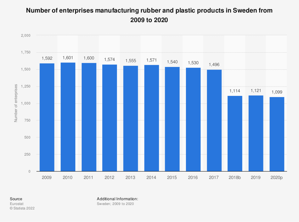 Statistic: Number of enterprises manufacturing rubber and plastic products in Sweden from 2008 to 2015 | Statista