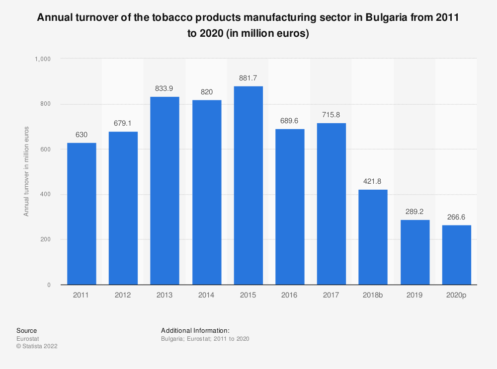 Statistic: Annual turnover of the tobacco products manufacturing sector in Bulgaria from 2008 to 2015 (in million euros) | Statista