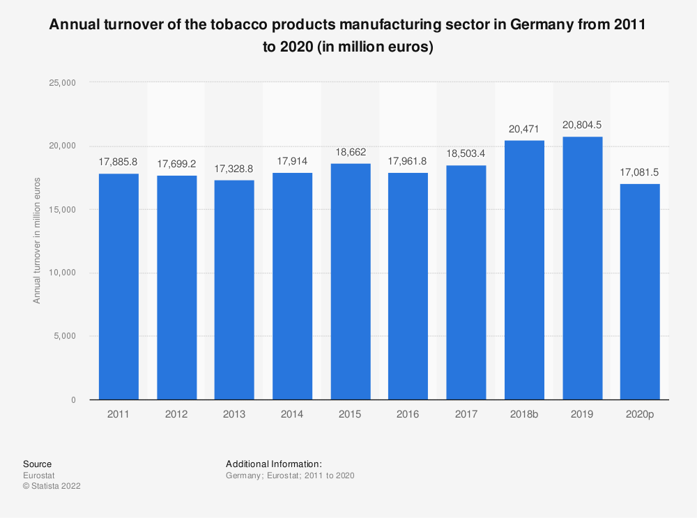 Statistic: Annual turnover of the tobacco products manufacturing sector in Germany from 2008 to 2015 (in million euros) | Statista