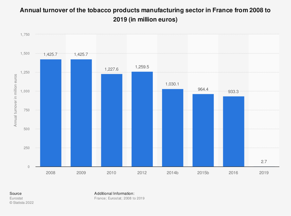 Statistic: Annual turnover of the tobacco products manufacturing sector in France from 2008 to 2016 (in million euros) | Statista