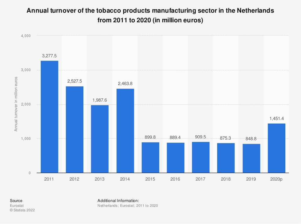 Statistic: Annual turnover of the tobacco products manufacturing sector in the Netherlands from 2009 to 2015 (in million euros) | Statista